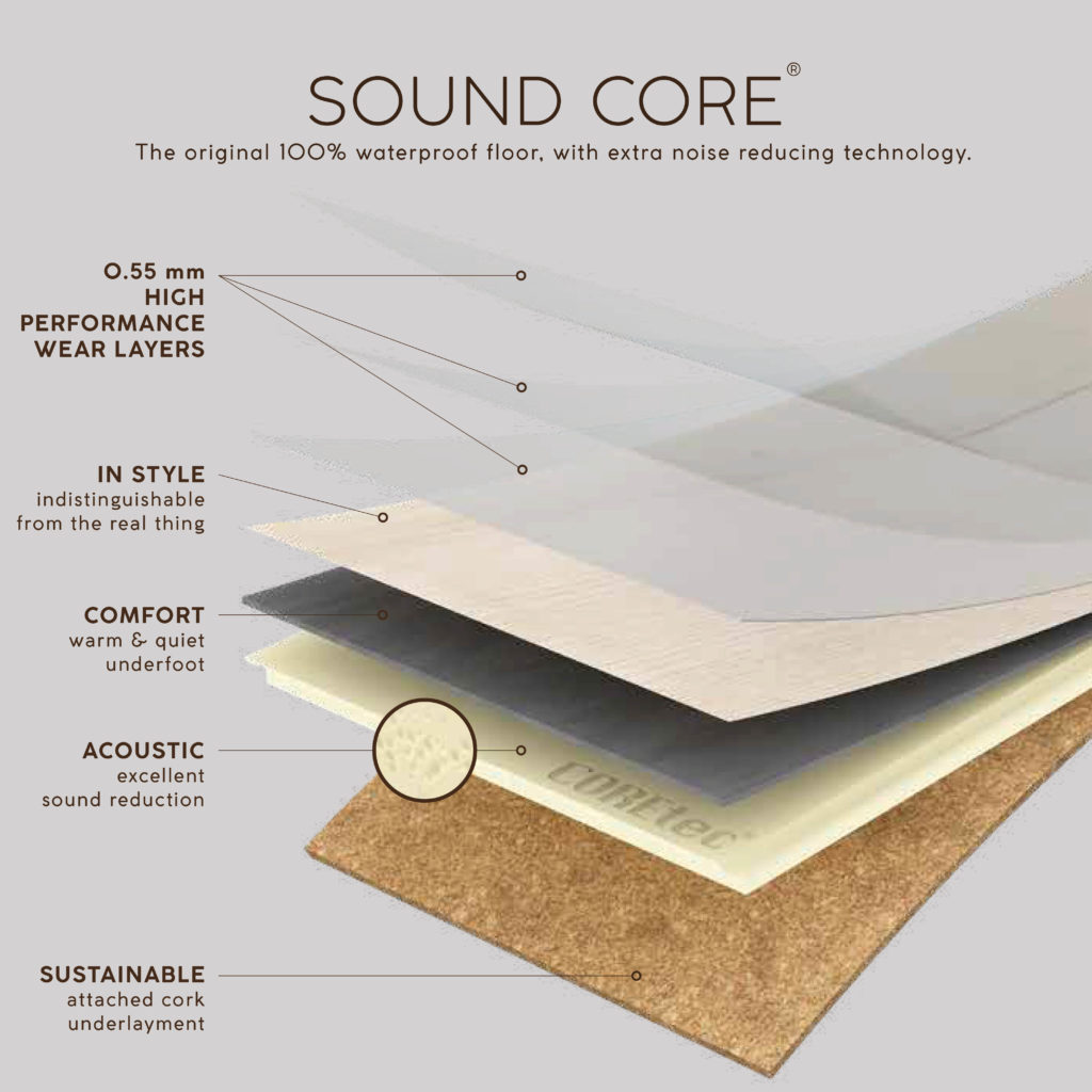 Zloženie Soundcore COREtec